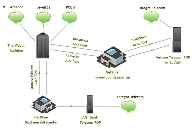 redundant 10Gbps networks
